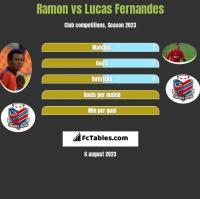Ramon vs Lucas Fernandes h2h player stats