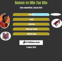 Ramon vs Min-Tae Kim h2h player stats