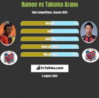 Ramon vs Takuma Arano h2h player stats