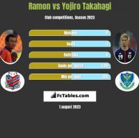 Ramon vs Yojiro Takahagi h2h player stats