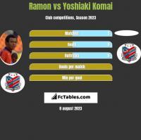 Ramon vs Yoshiaki Komai h2h player stats