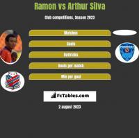 Ramon vs Arthur Silva h2h player stats