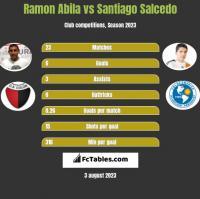 Ramon Abila vs Santiago Salcedo h2h player stats