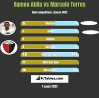 Ramon Abila vs Marcelo Torres h2h player stats