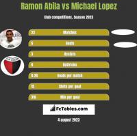 Ramon Abila vs Michael Lopez h2h player stats