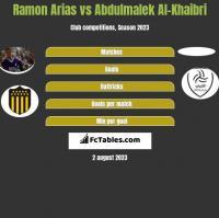 Ramon Arias vs Abdulmalek Al-Khaibri h2h player stats