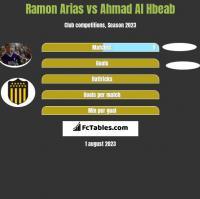 Ramon Arias vs Ahmad Al Hbeab h2h player stats