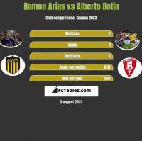 Ramon Arias vs Alberto Botia h2h player stats