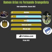Ramon Arias vs Fernando Evangelista h2h player stats