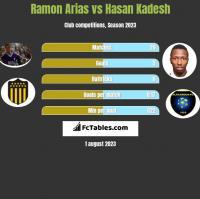 Ramon Arias vs Hasan Kadesh h2h player stats