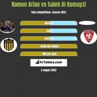 Ramon Arias vs Saleh Al Qumayzi h2h player stats