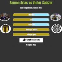 Ramon Arias vs Victor Salazar h2h player stats