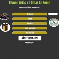Ramon Arias vs Omar Al-Senin h2h player stats