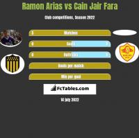 Ramon Arias vs Cain Jair Fara h2h player stats