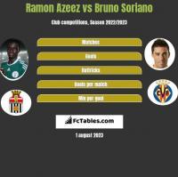 Ramon Azeez vs Bruno Soriano h2h player stats