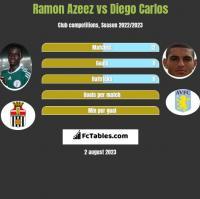 Ramon Azeez vs Diego Carlos h2h player stats