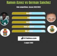 Ramon Azeez vs German Sanchez h2h player stats