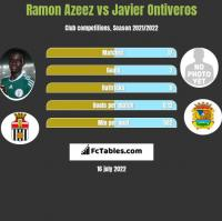 Ramon Azeez vs Javier Ontiveros h2h player stats