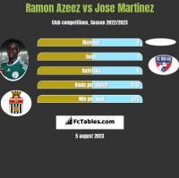 Ramon Azeez vs Jose Martinez h2h player stats
