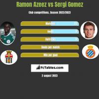 Ramon Azeez vs Sergi Gomez h2h player stats