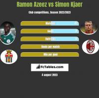 Ramon Azeez vs Simon Kjaer h2h player stats