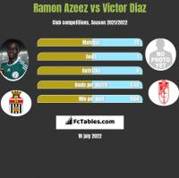 Ramon Azeez vs Victor Diaz h2h player stats
