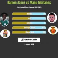 Ramon Azeez vs Manu Morlanes h2h player stats