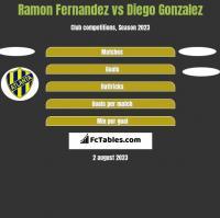 Ramon Fernandez vs Diego Gonzalez h2h player stats