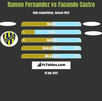 Ramon Fernandez vs Facundo Castro h2h player stats