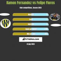 Ramon Fernandez vs Felipe Flores h2h player stats