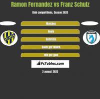 Ramon Fernandez vs Franz Schulz h2h player stats