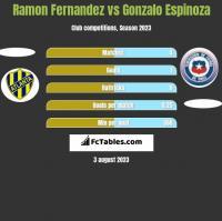 Ramon Fernandez vs Gonzalo Espinoza h2h player stats