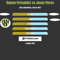 Ramon Fernandez vs Jason Flores h2h player stats