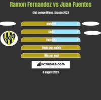 Ramon Fernandez vs Juan Fuentes h2h player stats