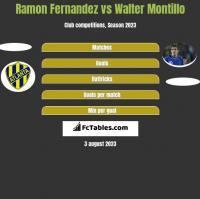 Ramon Fernandez vs Walter Montillo h2h player stats