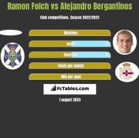 Ramon Folch vs Alejandro Bergantinos h2h player stats