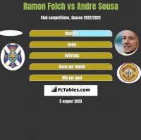 Ramon Folch vs Andre Sousa h2h player stats