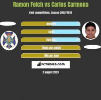 Ramon Folch vs Carlos Carmona h2h player stats