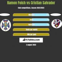 Ramon Folch vs Cristian Salvador h2h player stats