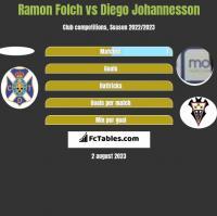 Ramon Folch vs Diego Johannesson h2h player stats