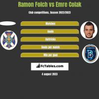 Ramon Folch vs Emre Colak h2h player stats