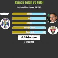 Ramon Folch vs Fidel Chaves h2h player stats