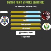 Ramon Folch vs Gaku Shibasaki h2h player stats