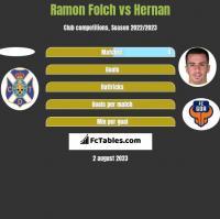 Ramon Folch vs Hernan Santana h2h player stats