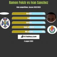 Ramon Folch vs Ivan Sanchez h2h player stats