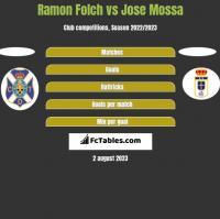 Ramon Folch vs Jose Mossa h2h player stats