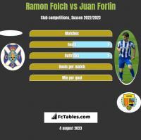 Ramon Folch vs Juan Forlin h2h player stats