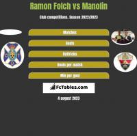 Ramon Folch vs Manolin h2h player stats