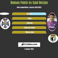 Ramon Folch vs Saul Berjon h2h player stats
