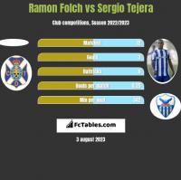 Ramon Folch vs Sergio Tejera h2h player stats